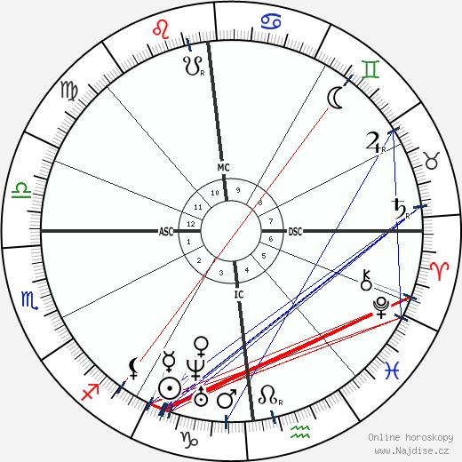 Louis Pasteur wikipedie wiki 2018, 2019 horoskop