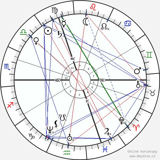 Louis Paul Cailletet wikipedie wiki 2018, 2019 horoskop