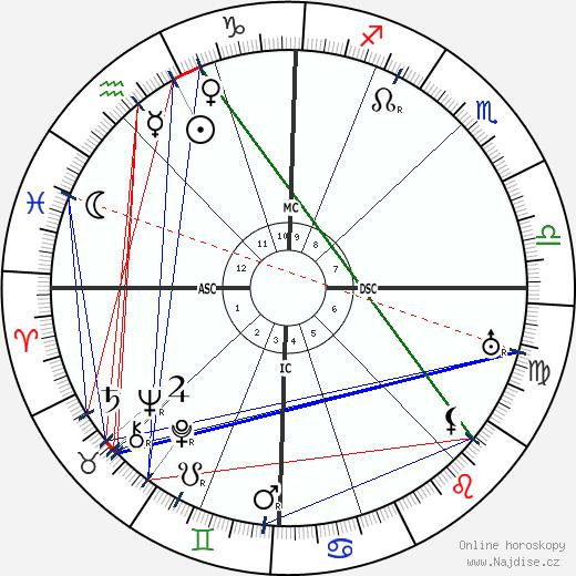 Louis Pergaud wikipedie wiki 2019, 2020 horoskop