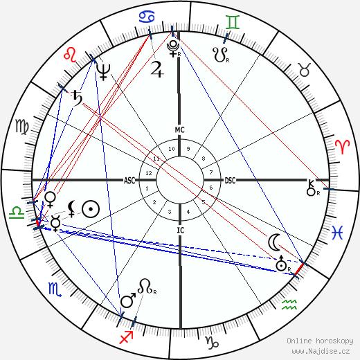 Louis Pierre Althusser wikipedie wiki 2018, 2019 horoskop