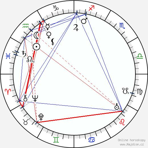 Louis Renault wikipedie wiki 2019, 2020 horoskop