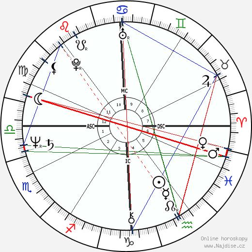 Louis Sclavis wikipedie wiki 2019, 2020 horoskop