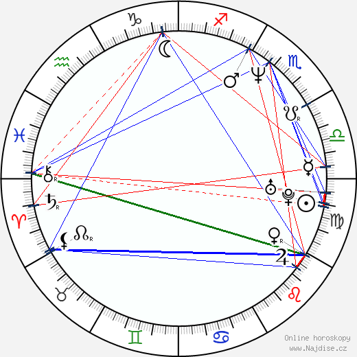 Louis Szekely wikipedie wiki 2018, 2019 horoskop