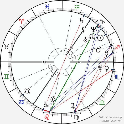 Louis Tomlinson wikipedie wiki 2019, 2020 horoskop