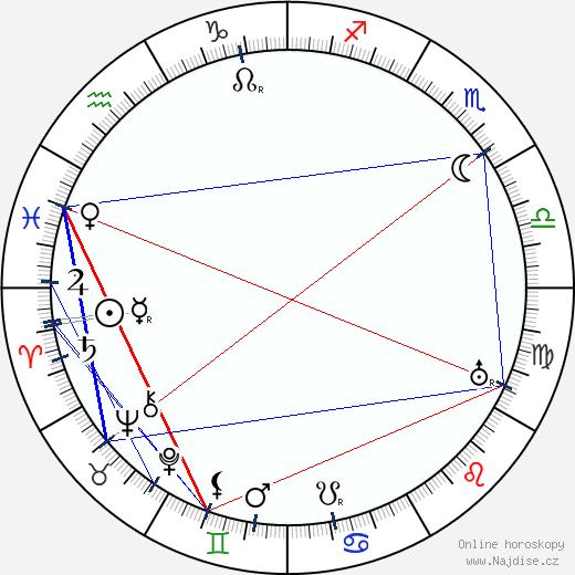 Louis Wolheim wikipedie wiki 2019, 2020 horoskop