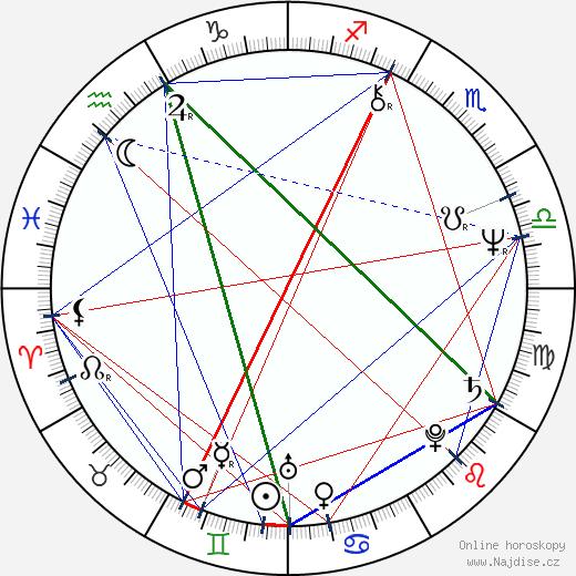 Louisa Abernathy wikipedie wiki 2018, 2019 horoskop