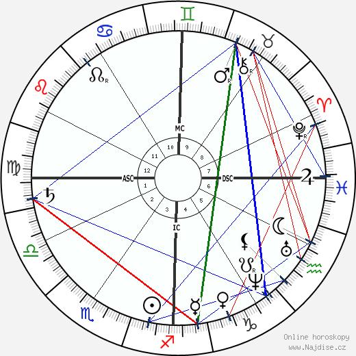 Louisa May Alcott wikipedie wiki 2019, 2020 horoskop