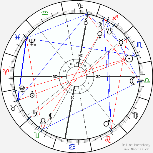 Louise Abbéma wikipedie wiki 2018, 2019 horoskop