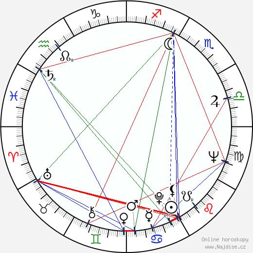Louise Fletcher wikipedie wiki 2019, 2020 horoskop