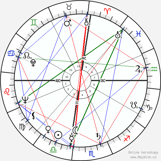 Louise Hay wikipedie wiki 2019, 2020 horoskop