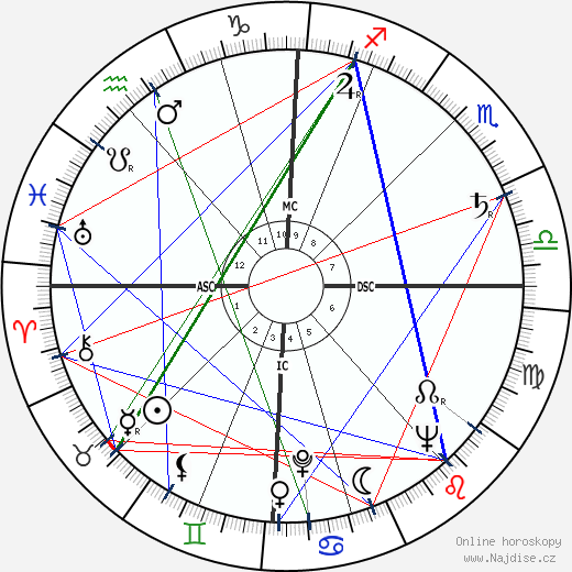 Louise Huber wikipedie wiki 2020, 2021 horoskop