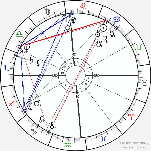 Louise Mandrell wikipedie wiki 2017, 2018 horoskop