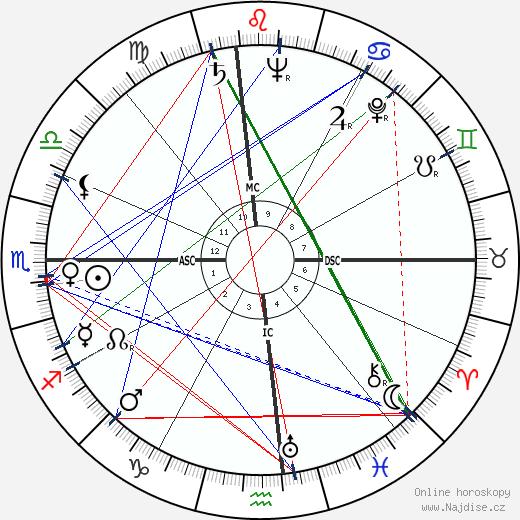 Louise Tobin wikipedie wiki 2020, 2021 horoskop