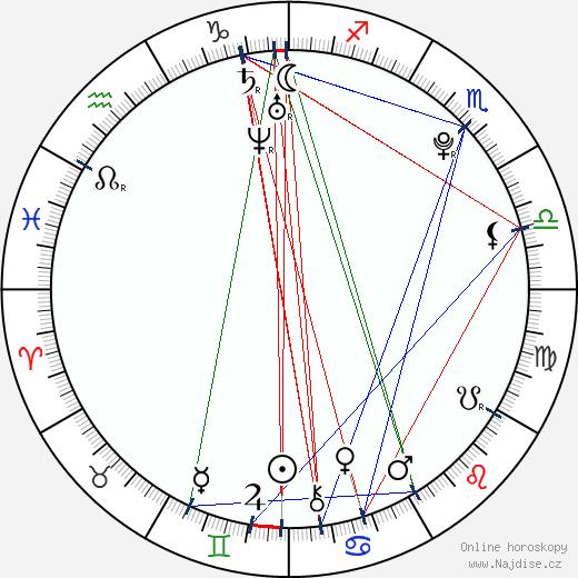 Luã Ubacker wikipedie wiki 2018, 2019 horoskop