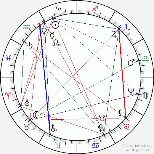 Ľuba Baricová wikipedie wiki 2017, 2018 horoskop