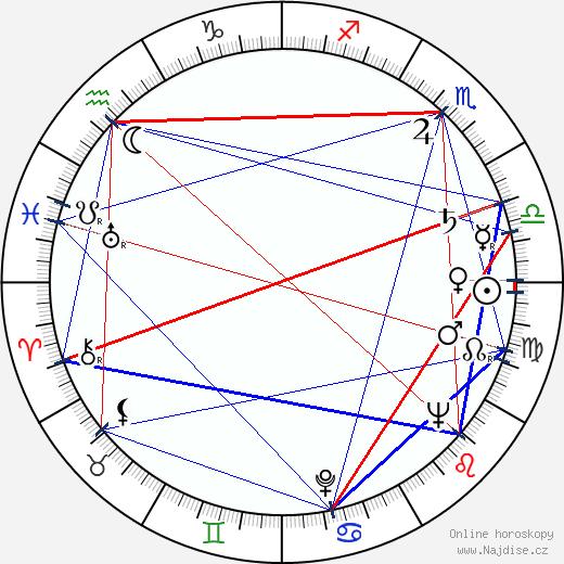 Luba Skořepová wikipedie wiki 2019, 2020 horoskop