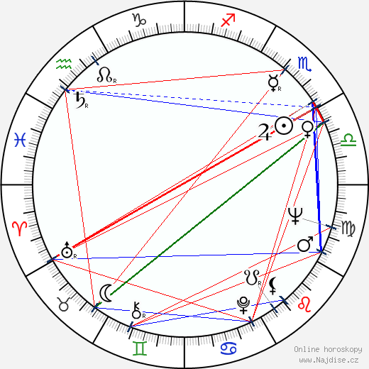 Lubomír Bryg wikipedie wiki 2019, 2020 horoskop