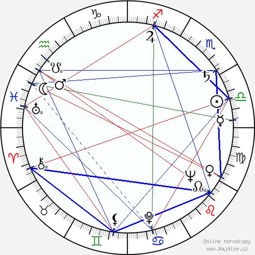 Lubomír Černík wikipedie wiki 2020, 2021 horoskop
