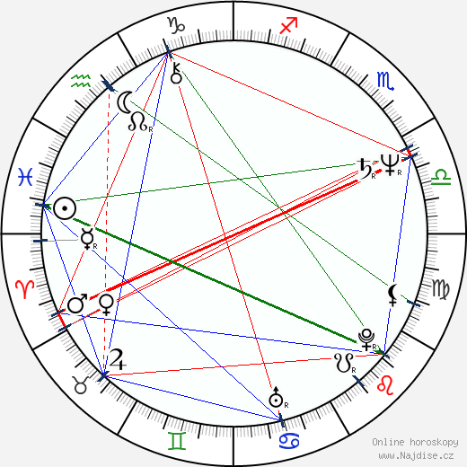Ľubomír Fifík wikipedie wiki 2020, 2021 horoskop