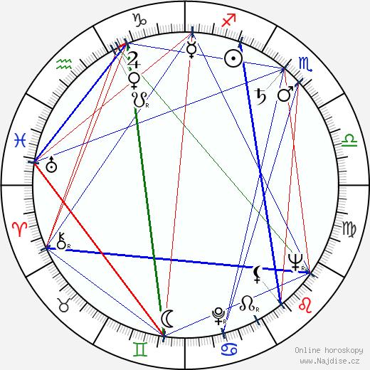 Lubomir Kabakčijev wikipedie wiki 2017, 2018 horoskop