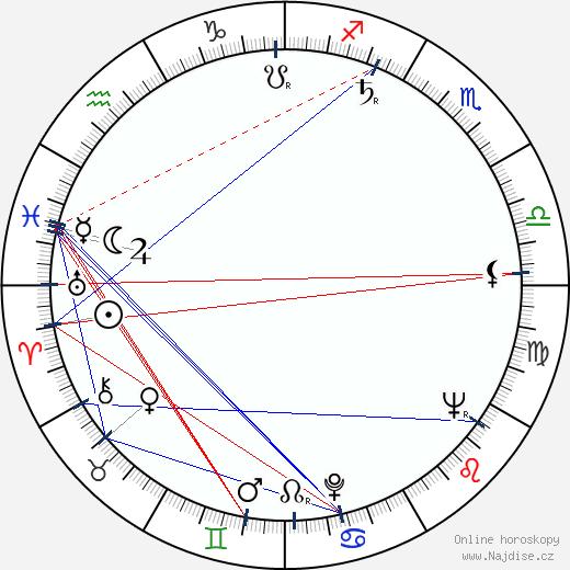 Lubomír Kostelka wikipedie wiki 2018, 2019 horoskop