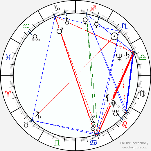 Ľubomír Paulovič wikipedie wiki 2018, 2019 horoskop