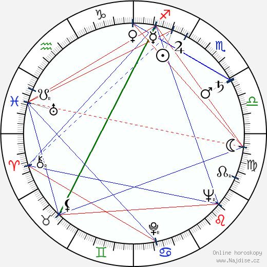 Lubomír Tlalka wikipedie wiki 2020, 2021 horoskop