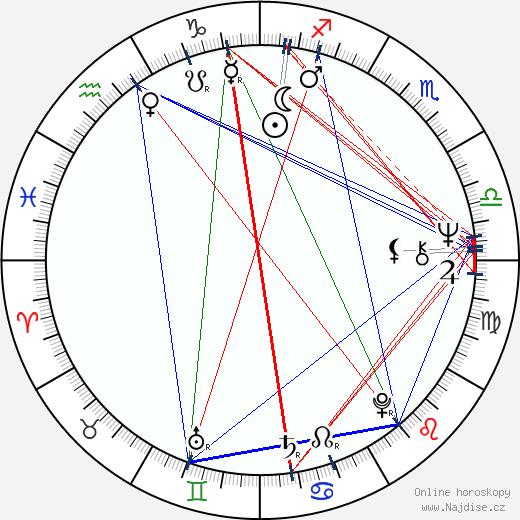 Ľubomír Záhon wikipedie wiki 2019, 2020 horoskop