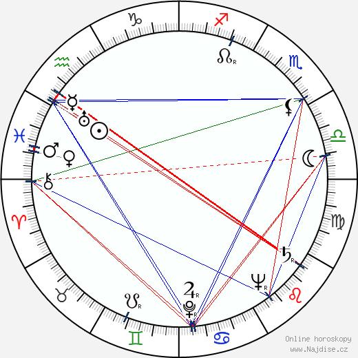 Lubomíra Willigová wikipedie wiki 2018, 2019 horoskop