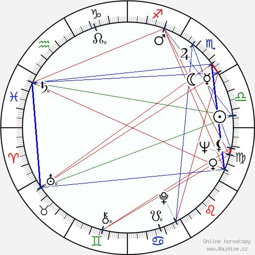 Luboš Fišer wikipedie wiki 2020, 2021 horoskop