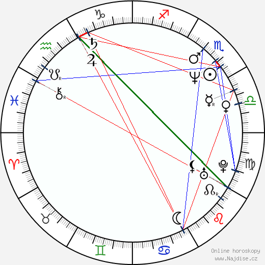 Luboš Veselý wikipedie wiki 2019, 2020 horoskop