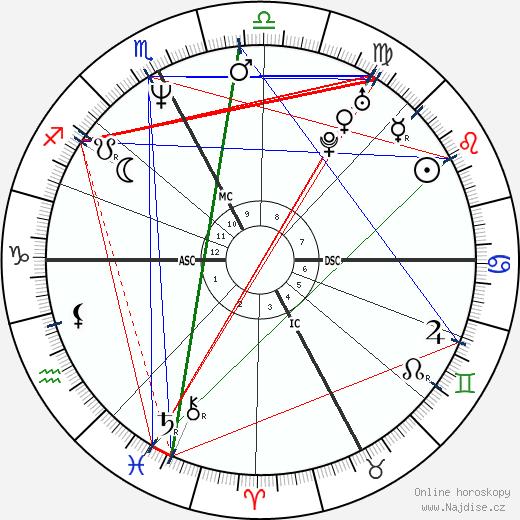 Luc Alphand wikipedie wiki 2018, 2019 horoskop