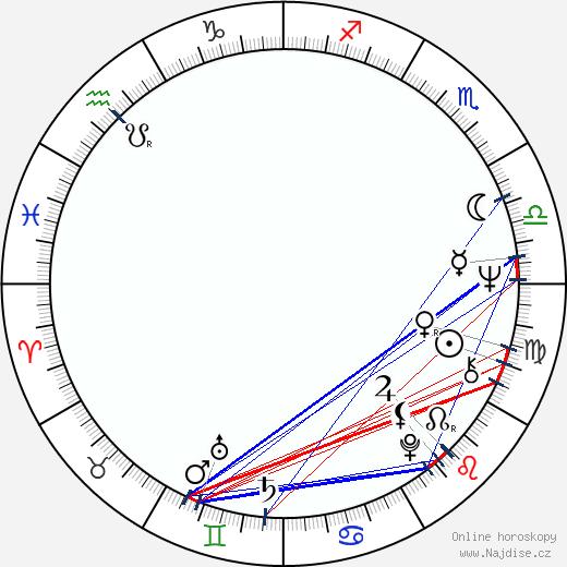 Luc Merenda wikipedie wiki 2017, 2018 horoskop