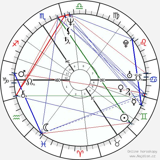 Luc Sante wikipedie wiki 2017, 2018 horoskop