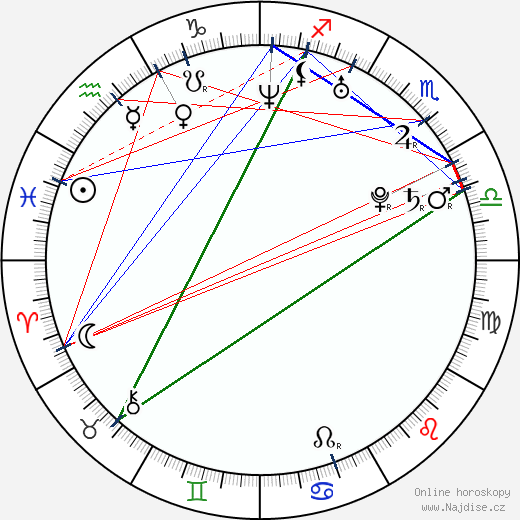 Luca Fainello wikipedie wiki 2018, 2019 horoskop