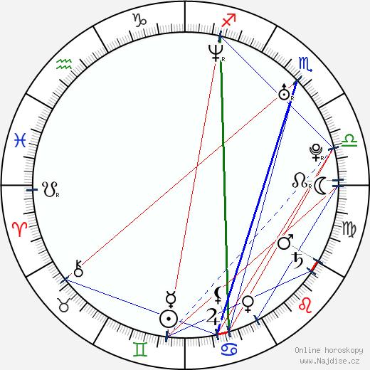 Lucas Salton wikipedie wiki 2017, 2018 horoskop