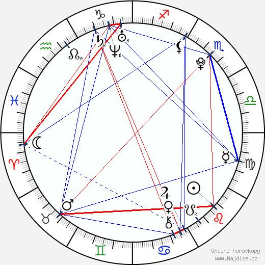Lucas Till wikipedie wiki 2018, 2019 horoskop