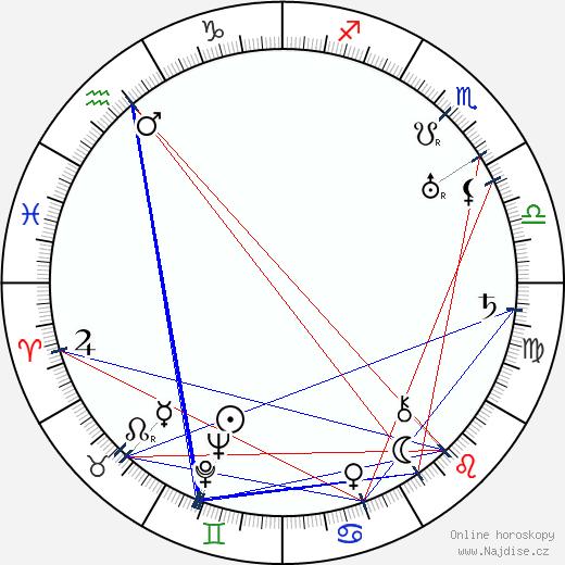 Luce Fabiole wikipedie wiki 2018, 2019 horoskop