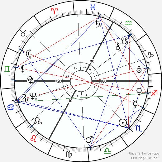 Luchino Visconti wikipedie wiki 2019, 2020 horoskop
