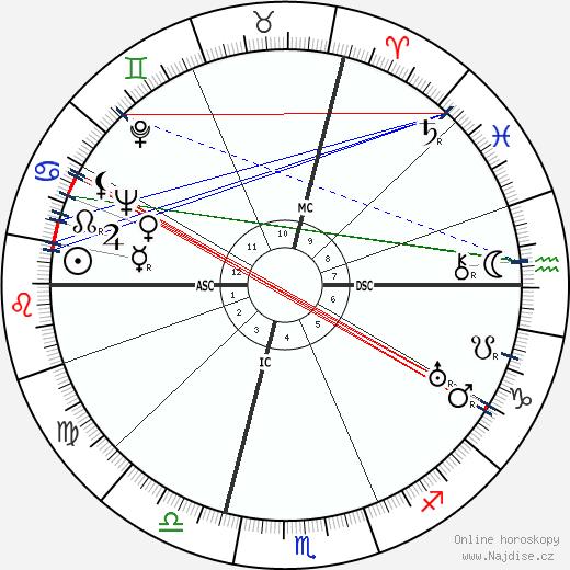 Lucia Joyce wikipedie wiki 2019, 2020 horoskop