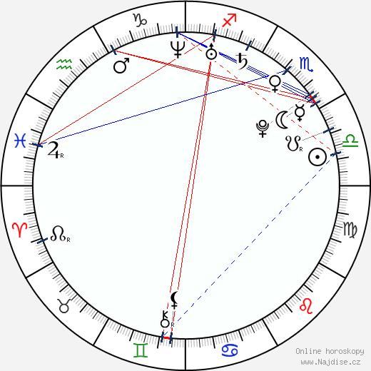 Lucia Molnárová wikipedie wiki 2019, 2020 horoskop
