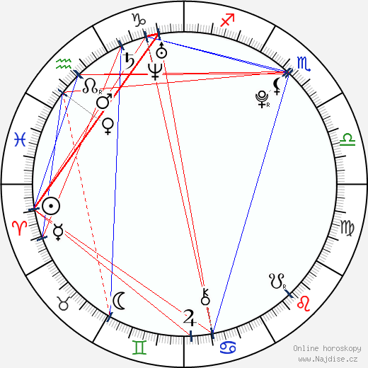Lucia Schubertová wikipedie wiki 2018, 2019 horoskop