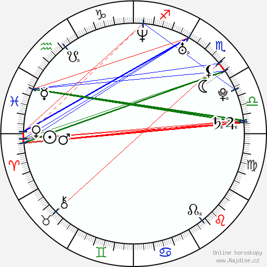 Luciana Carro wikipedie wiki 2018, 2019 horoskop