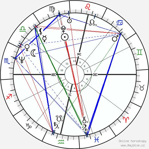 Luciana Rothberg wikipedie wiki 2018, 2019 horoskop