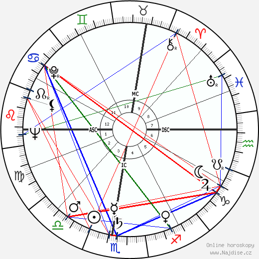 Luciano Berio wikipedie wiki 2019, 2020 horoskop