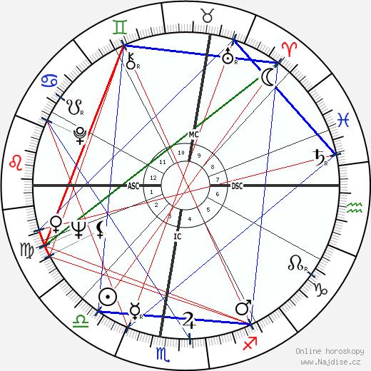 Luciano Pavarotti wikipedie wiki 2020, 2021 horoskop