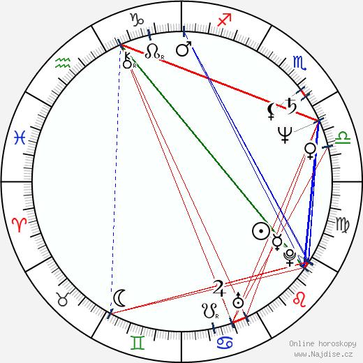 Lucie Bělohradská wikipedie wiki 2020, 2021 horoskop