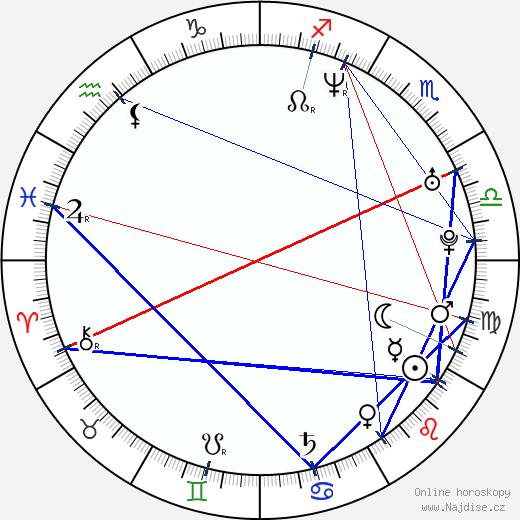 Lucie Benešová wikipedie wiki 2018, 2019 horoskop