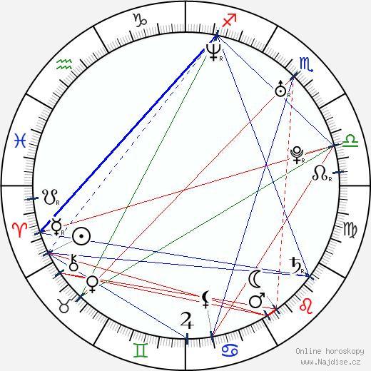 Lucie Borhyová wikipedie wiki 2018, 2019 horoskop