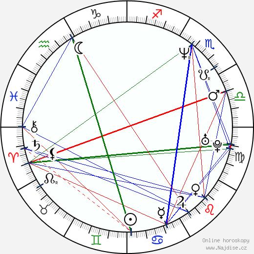 Lucie Březovská wikipedie wiki 2019, 2020 horoskop